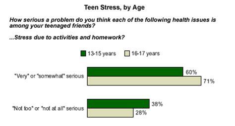 FREE Teen Stress Essay - ExampleEssays